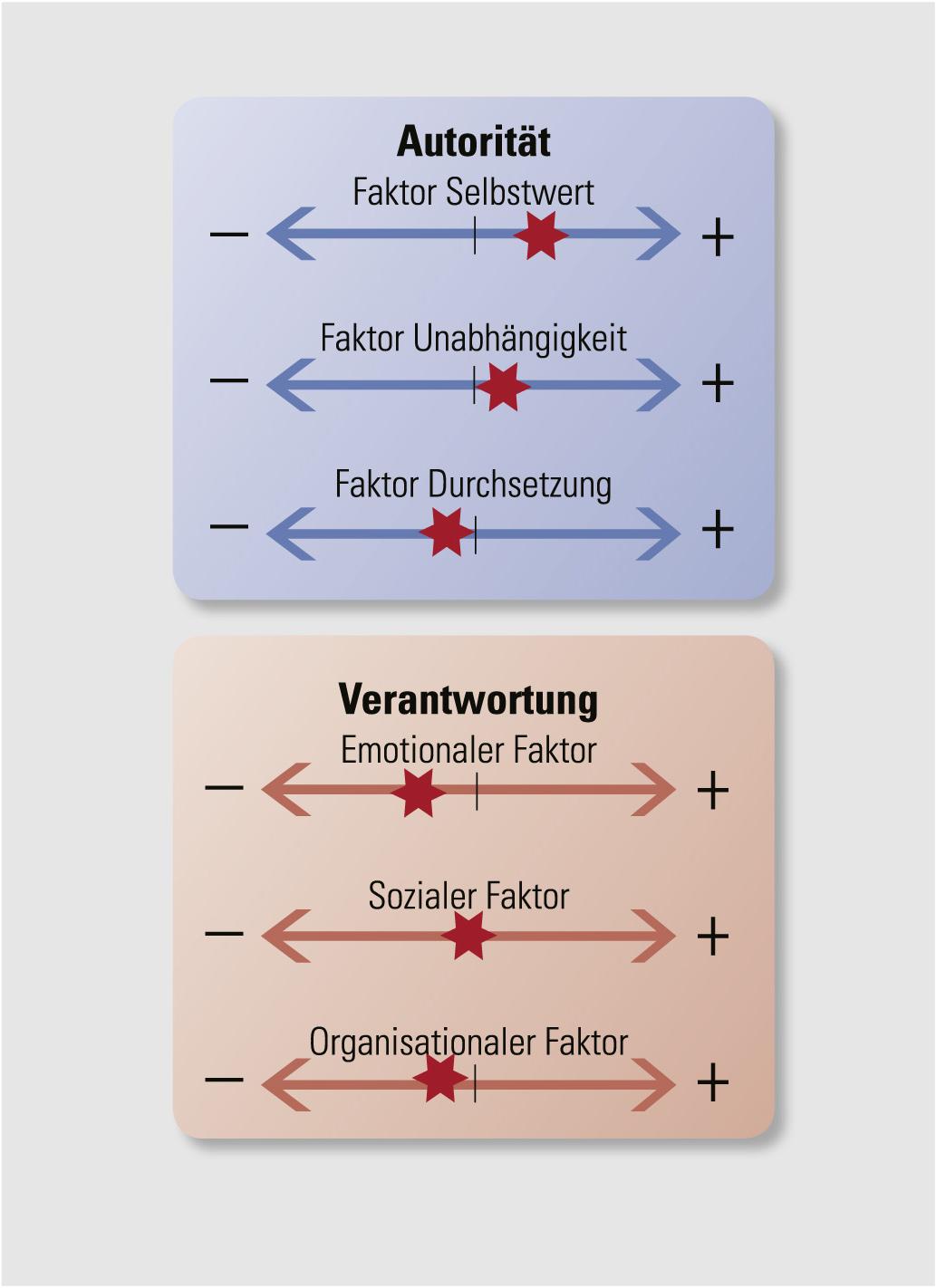 Beispiel-Ergebnis, Sechs Faktoren für gestaltende Führung